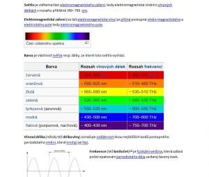 Vysvetleni vibraci